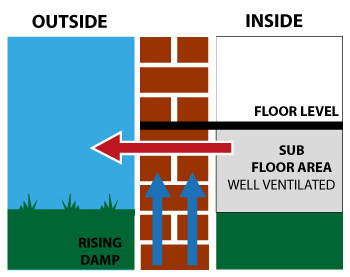 Sub Floor Ventilation prevents rising damp, mould and other problems